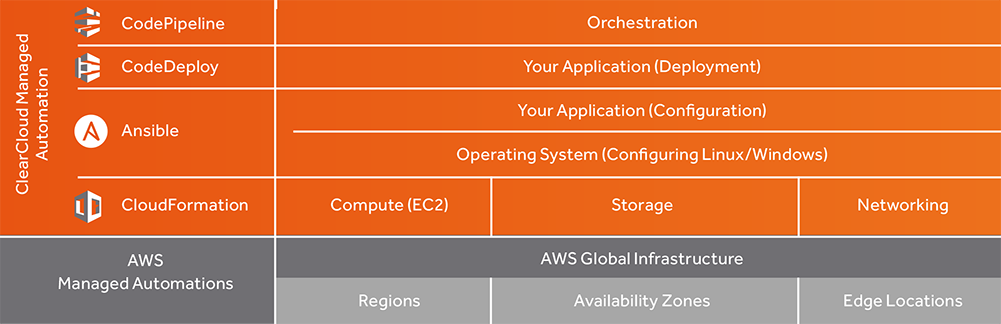 AWS Managed Automation